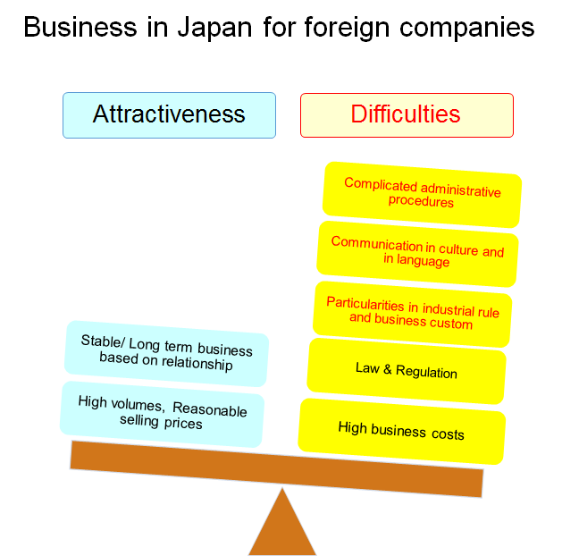 BUsiness attractiveness for forein company